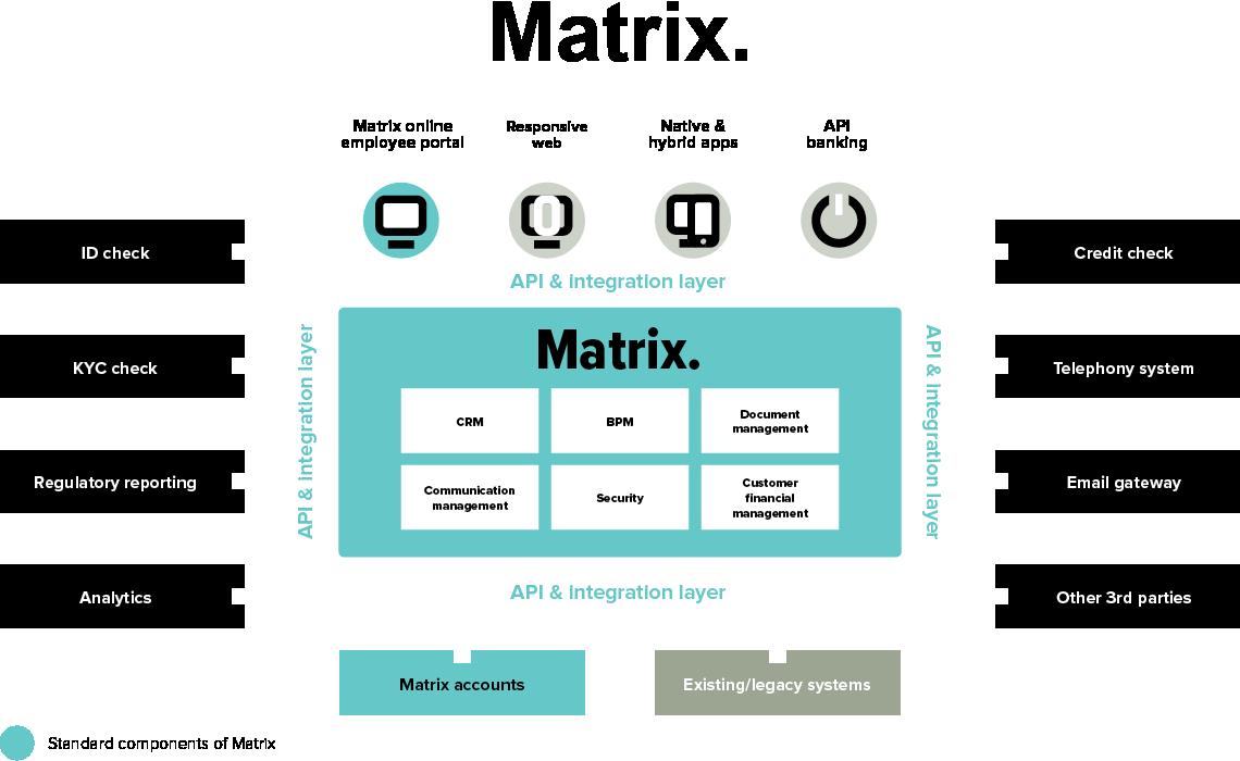 Matrix digital core banking platform