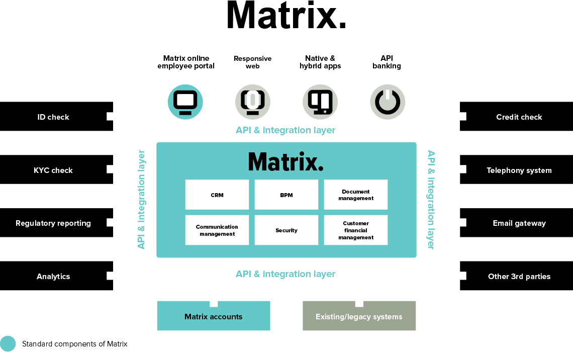 Matrix digital banking platform architecture