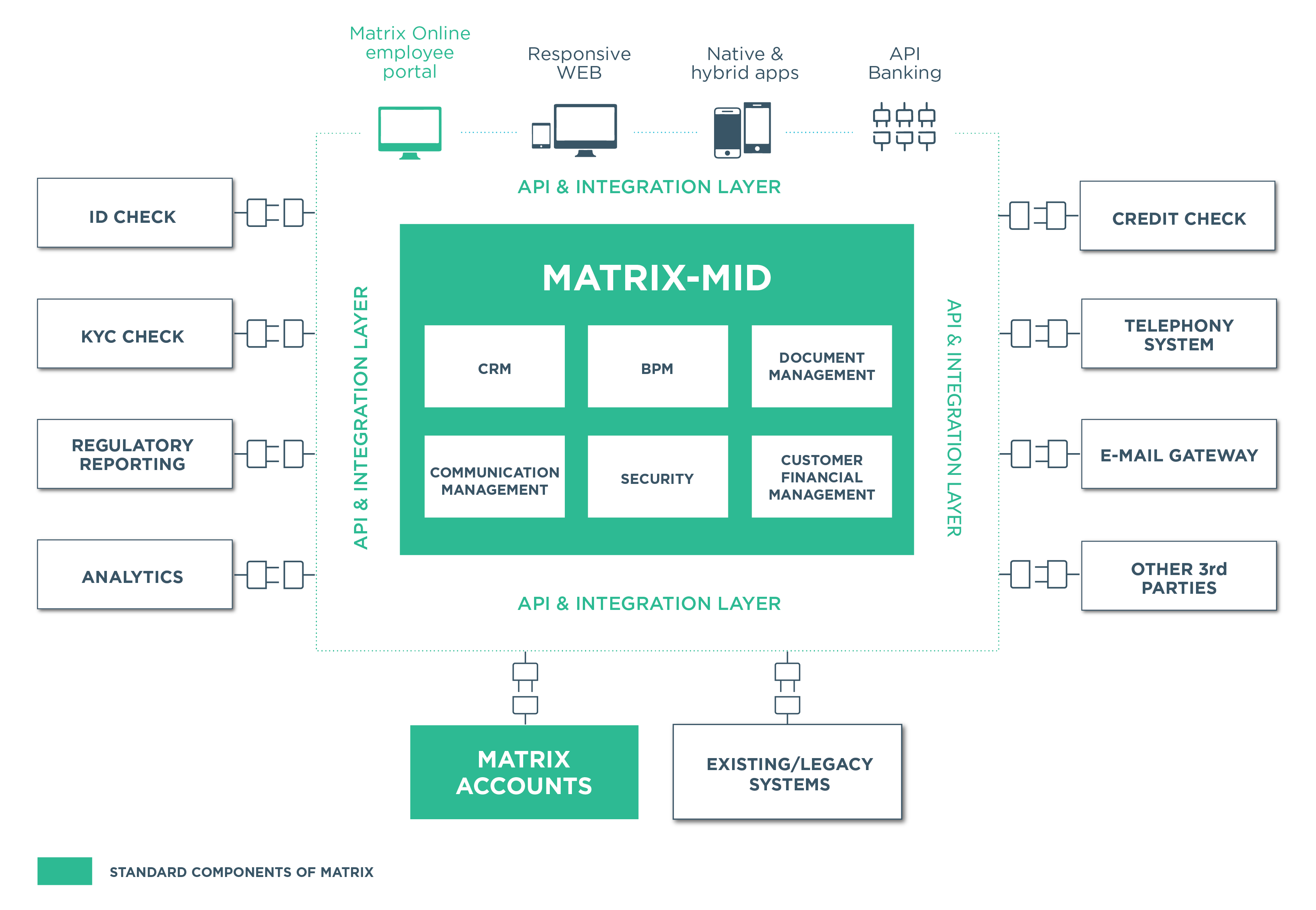 Digital Core Banking System Architecture